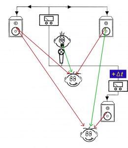 Haas-Effekt